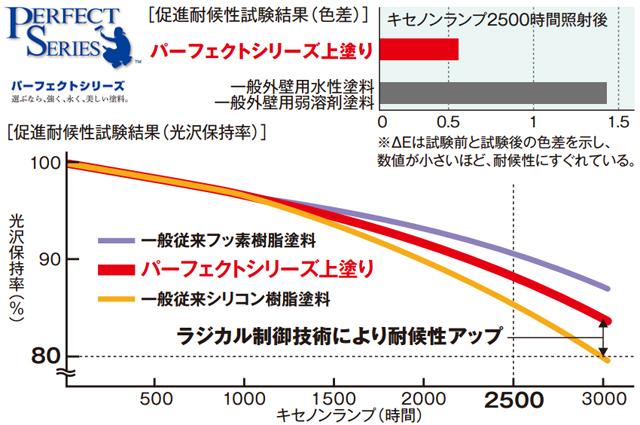 日本ペイント パーフェクトトップ 優れた耐候性 グラフ